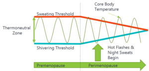 Diagram of thermoregulation during hot flahses