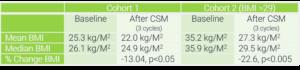 Weight cohort statistics table