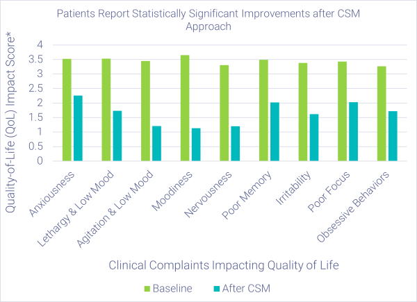 Graph showing efficacy of CSM model for symptoms associated with cognitive health